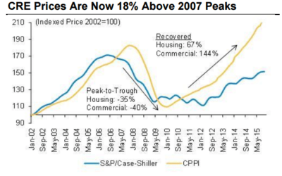 Commercial Real Estate Showing Signs of Weakness