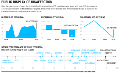 Pre-IPO Market Souring Fast