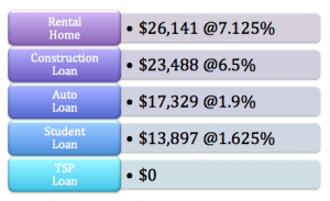 My January 2015 Debt Standings (2/2)