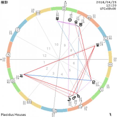 chart_検診