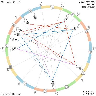 38歳からの西洋占星術