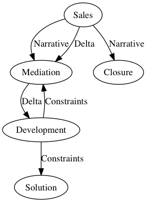 Separation of Sales and Development Roles ~ Bows and Arrows