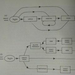Sentence Diagramming Generator 3 Way Switch Wiring Diagram Light In Middle Github Ncteisen Creates Randomly