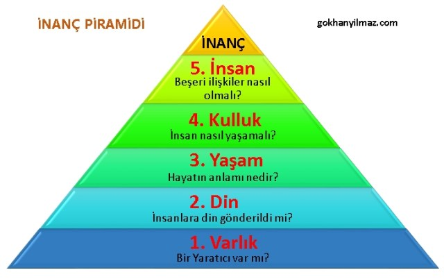 İnanç piramidi