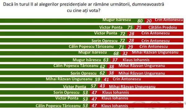 sondaj-prezidentiale-2014