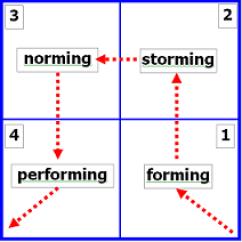 Situational Leadership Model Diagram Molecular Orbital Of Oh September 2014 – Page 3 Soroako Aace