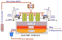 W11_SAS_Developing WBS for Electric Furnace Rebuild