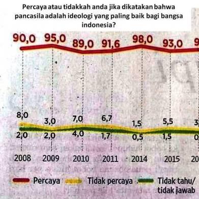 grafik percaya pancasila