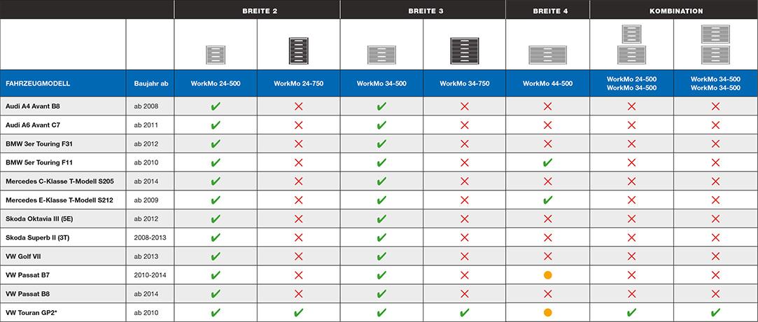 workmo_sicher_im_pkw_tabelle