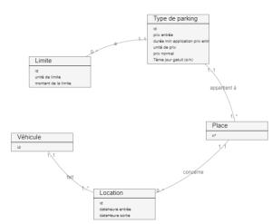 diagramme de classe: les concepts métier