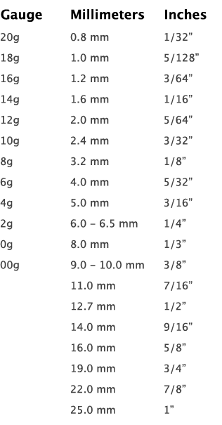 Gauges Sizes After 00 : gauges, sizes, after, Gauge, Chart, Gallery