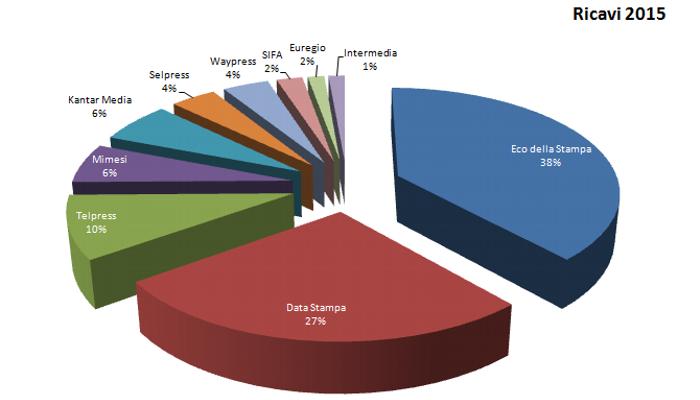 Rassegna Stampa in Italia | percentuale dei ricavi complessivi del 2015