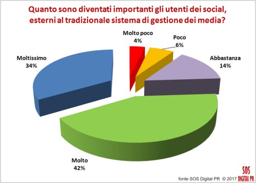 Quanto sono diventati importanti gli utenti dei social network, esterni al tradizionale sistema di gestione dei media?