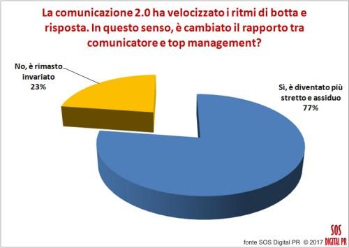 La comunicazione 2.0 ha velocizzato i ritmi di botta e risposta. In questo senso, è cambiato il rapporto tra comunicatore e top management?