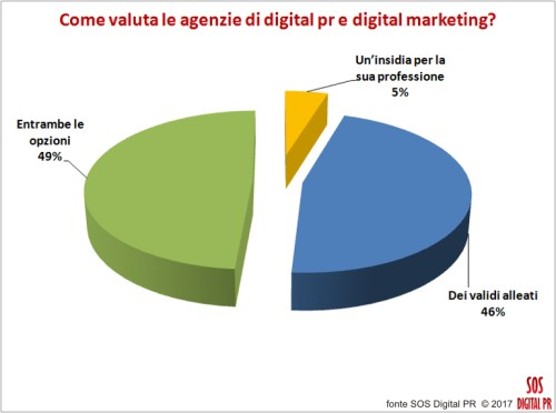 Come valuta le agenzie di digital pr e digital marketing?