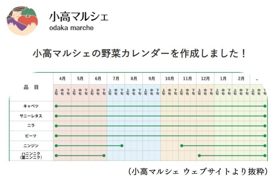 小高マルシェ 野菜カレンダー