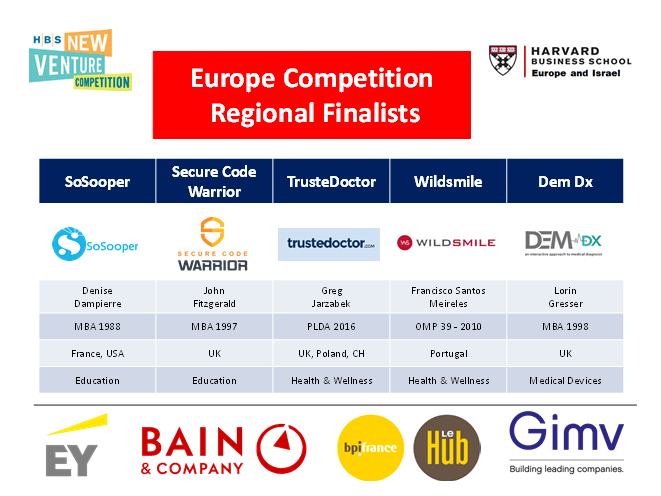 SoSooper is finalist for HBS NVC