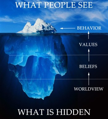 worldview-beliefs-values-behaviors iceberg