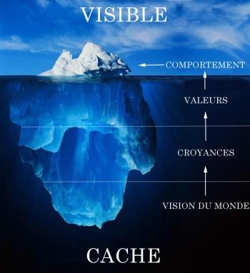 iceberg comportement visible croyances cachés