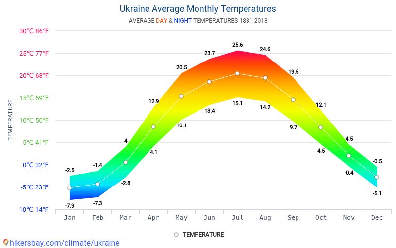أوكرانيا-متوسط درجات الحرارة الشهرية