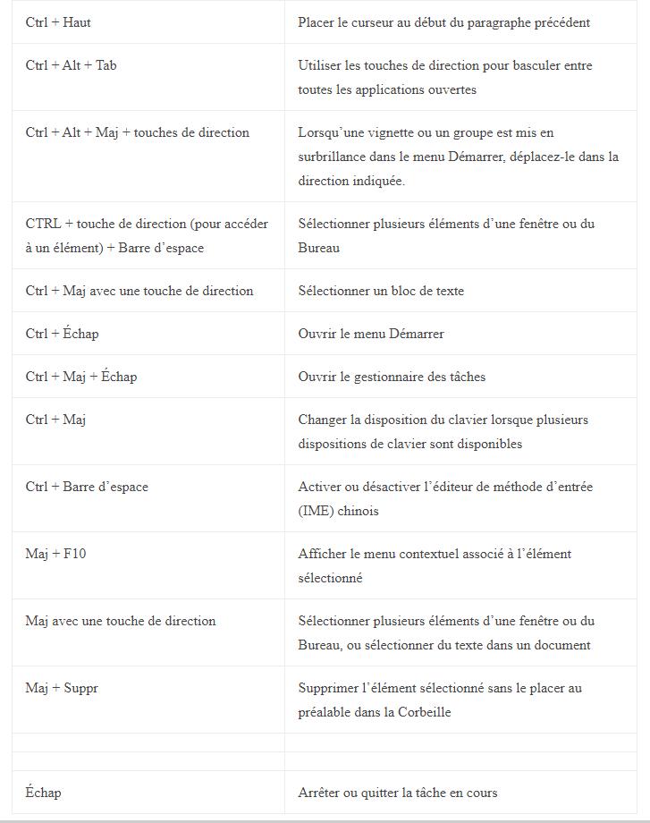 Raccourci Clavier Windows 10 Pdf : raccourci, clavier, windows, Raccourcis, Clavier, Utiles, Windows, Thierry., SOSPC