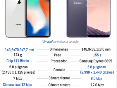 iPhone X vs Samsung Galaxy S8, ¿cuál es mejor?