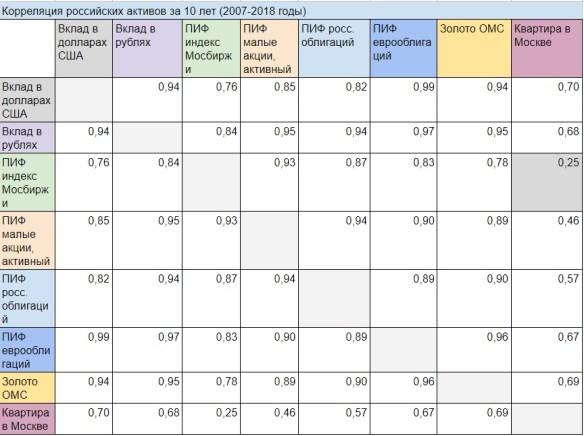 В поиске отрицательной корреляции активов. Часть 1. Россия