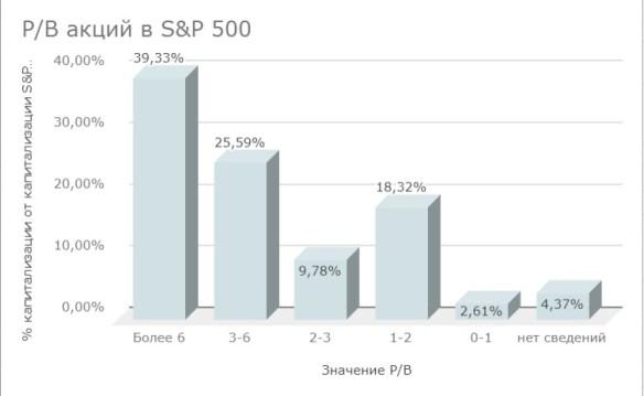 Инвестиции в S&P 500: оптом дороже чем в розницу