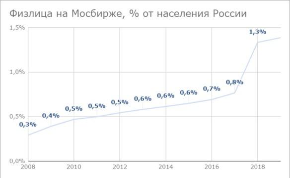 Сколько инвестирует население России. Причина бедности