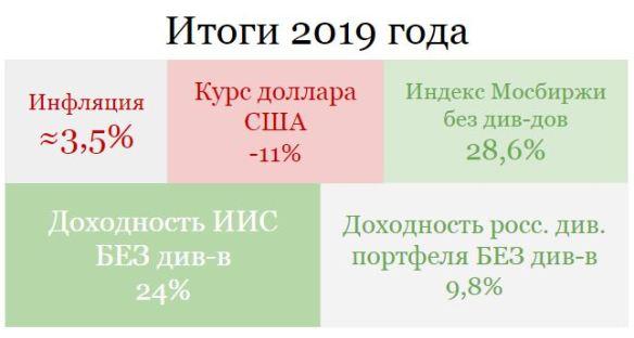 Итоги 2019 года по инвестиционным портфелям