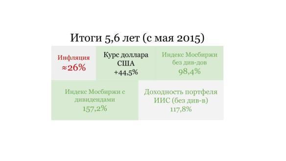 Итоги 2020 по портфелю на ИИС