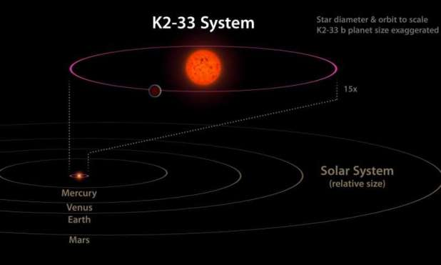 The K2-33 system and its planet in comparison to our own solar system. The planet is on a five-day orbit, whereas Mercury orbits our Sun in 88 days. The planet is also nearly ten times closer to its star than Mercury is to the Sun. Credit: NASA/JPL-Caltech