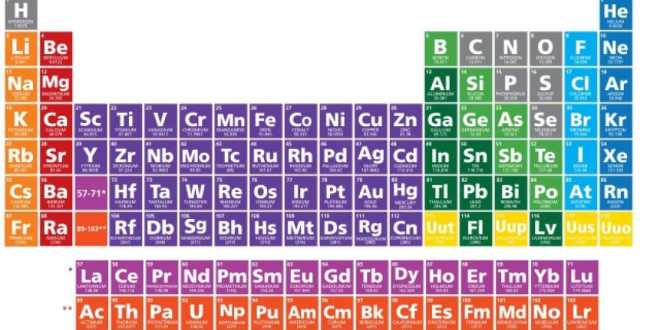 Four Newly Discovered Elements In The Periodic Table Get Names