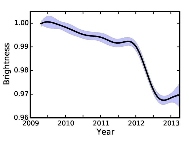Tabby's Star dimmed slowly, and then very quickly, between 2009 and 2013.