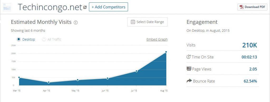 Nombre des visiteurs TechinCongo.net  1024x388 Trafic site web : Connaitre le nombre de visites de n'importe quel site