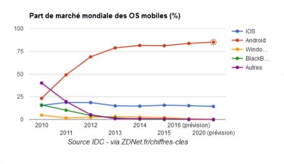 part de marche mondiale des OS mobiles 2016 Comment bien choisir son smartphone avant de passer à l'achat