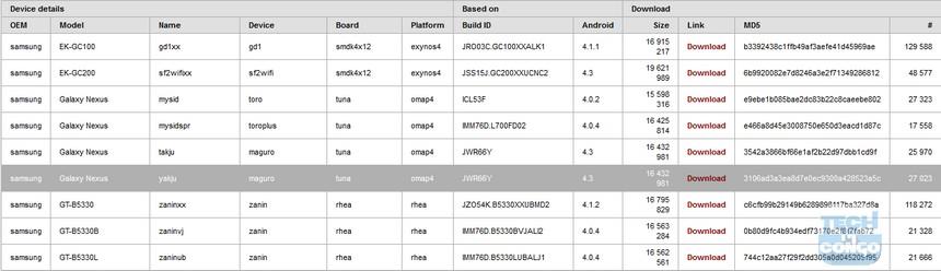 CF AutoRoot Méthode universelle pour rooter tous les Samsung avec Odin