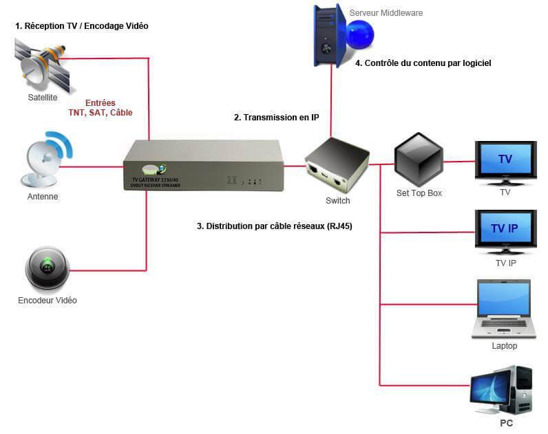 cest quoi iptv Télécharger Tele2web v5 – l'application IPTV avec le plus de chaines françaises