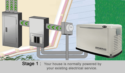 Standby Power Generators Product Offering  Hanna Heating