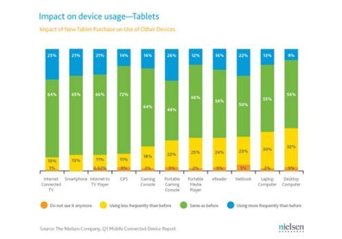 Tablet Araştırması1 Tablet Kullanıcıları PC?lerine Veda Ediyor