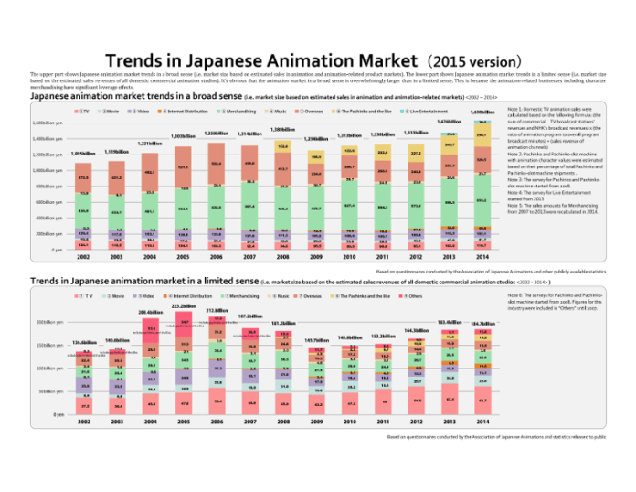 Anime Industry Report 2016