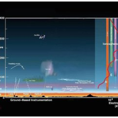 Earth S Atmosphere Layers Diagram Vauxhall Vectra Wiring Meteor Dust Sucking Up Electrons In -- Science & Technology Sott.net