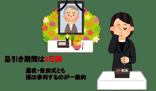 祖父母の葬儀