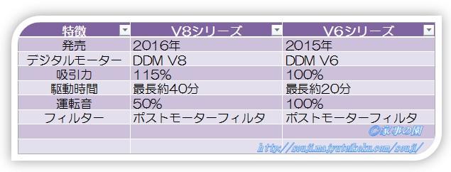 2v6とv8比較表