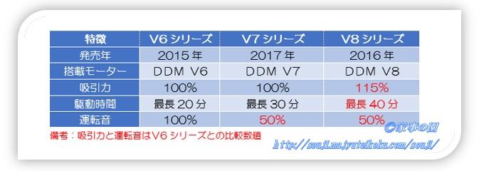 ダイソンV7、V8比較
