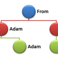 From Adam to Adam, Alpha to Omega