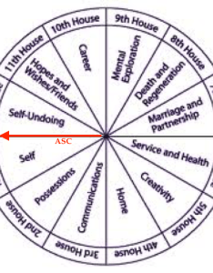 Mindful heart astrology understanding the natal chart also houses erkalnathandedecker rh