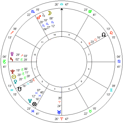 Example 8.a. Solar return chart for January 2018