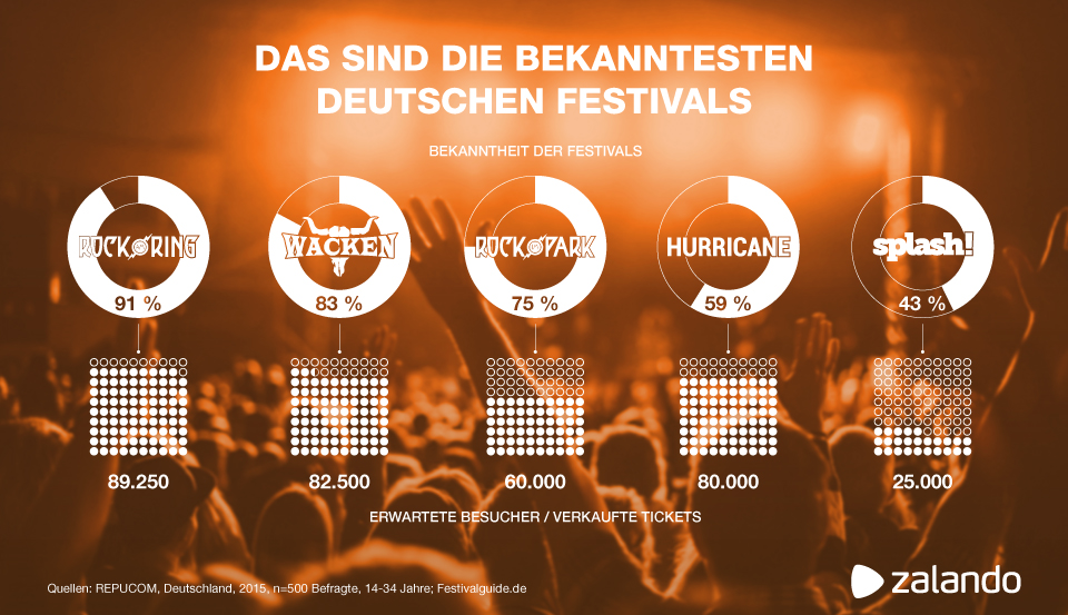 Zalando schaut hinter die Kulissen der Festivals // BREAD & BUTTER BY ZALANDO // #breadandbutter17 // sponsored post