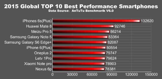 Ranking Melhores smartphones 2015